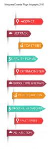 wordpress essential plugins infographic 2016